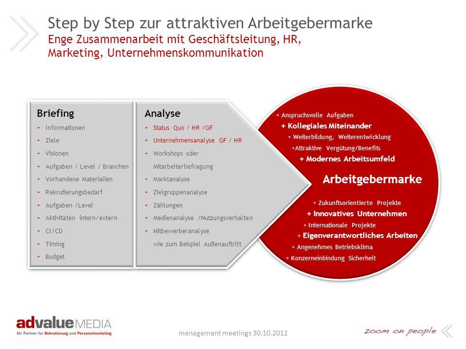 Step by Step zur attraktiven Arbeitgebermarke