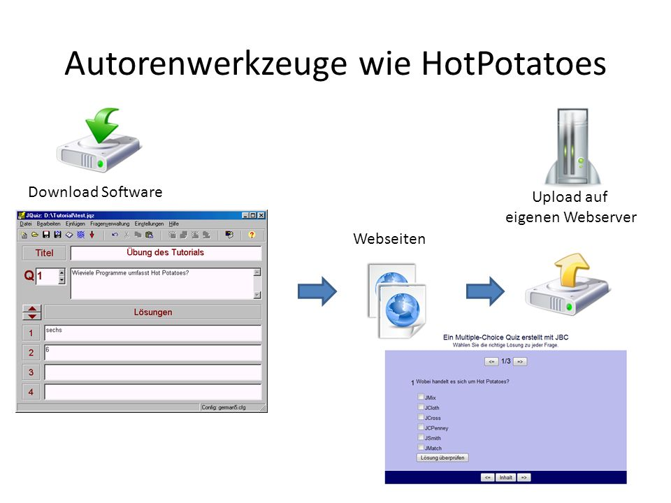 Autorenwerkzeuge wie HotPotatoes