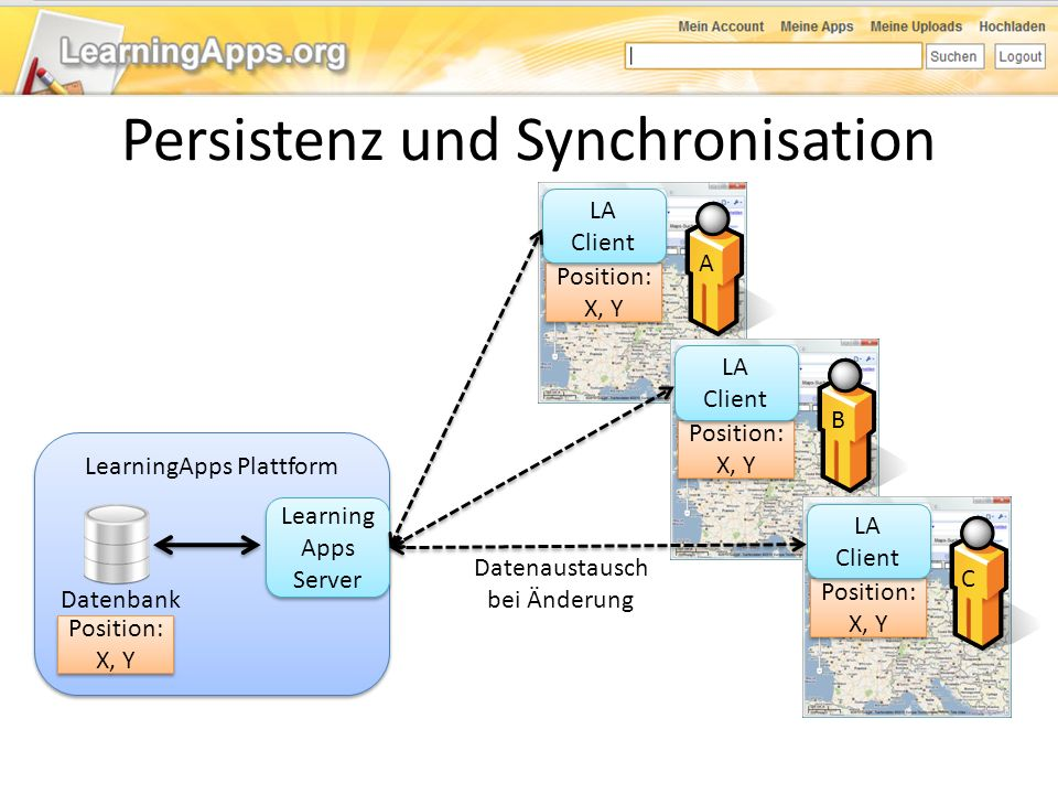 Persistenz und Synchronisation