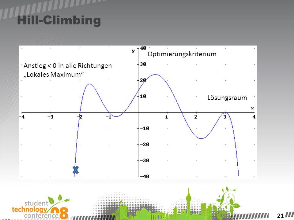 Hill-Climbing Optimierungskriterium Anstieg < 0 in alle Richtungen