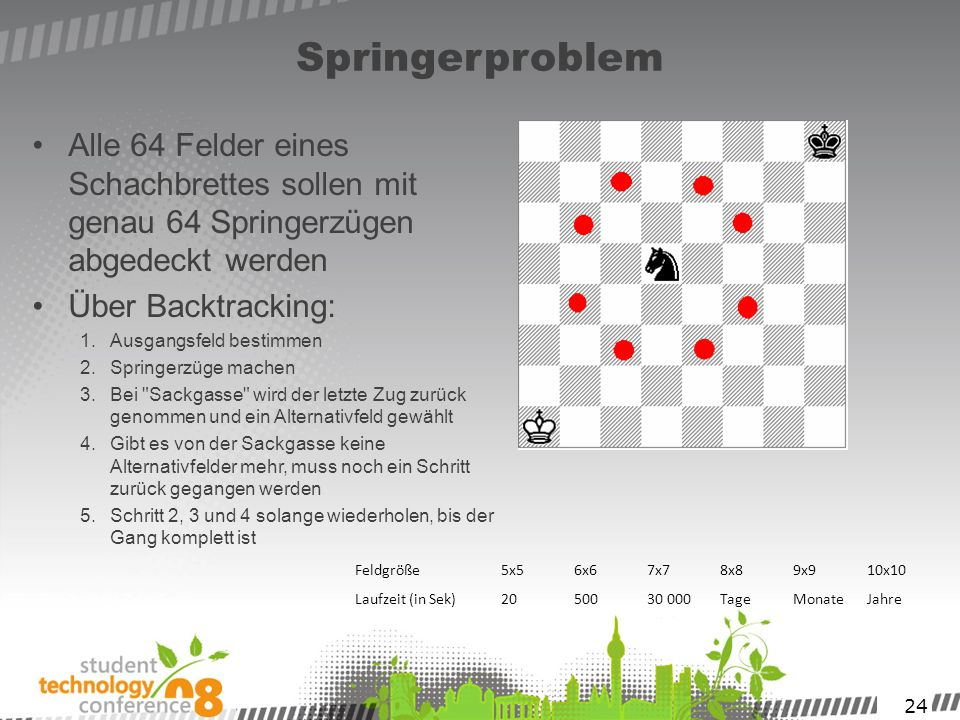 Springerproblem Alle 64 Felder eines Schachbrettes sollen mit genau 64 Springerzügen abgedeckt werden.