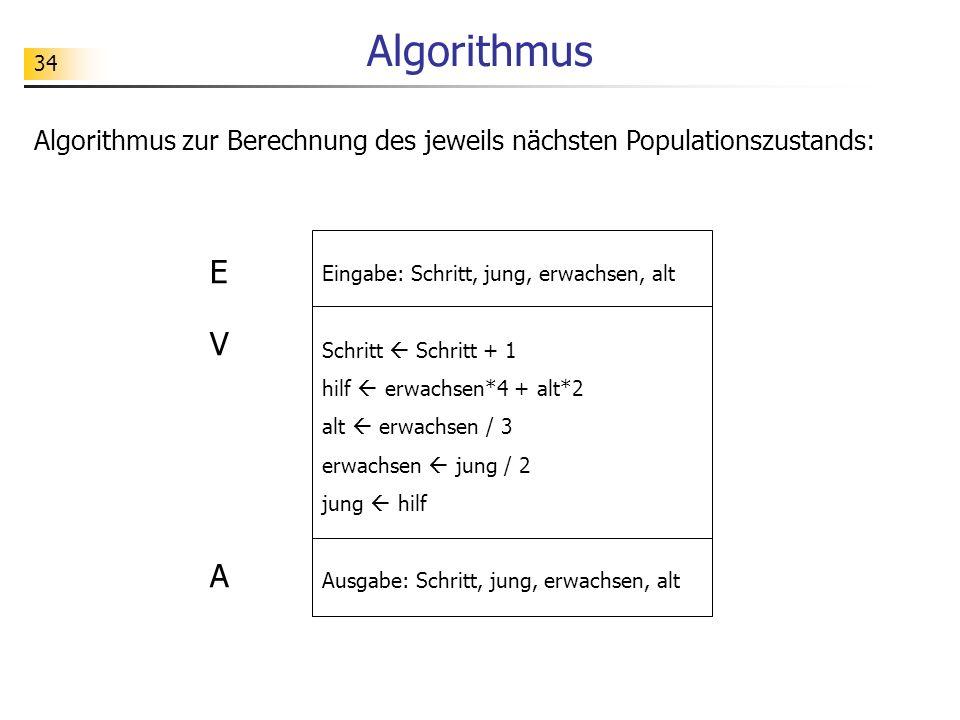 Algorithmus Algorithmus zur Berechnung des jeweils nächsten Populationszustands: E. Eingabe: Schritt, jung, erwachsen, alt.