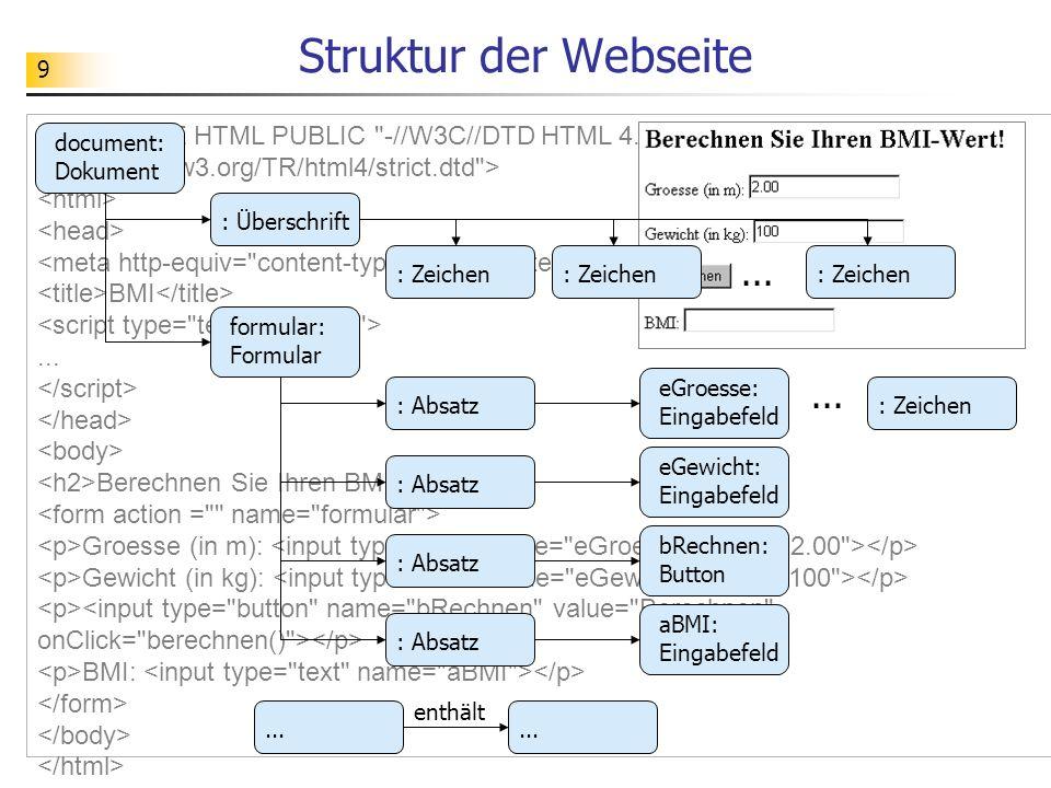 Struktur der Webseite
