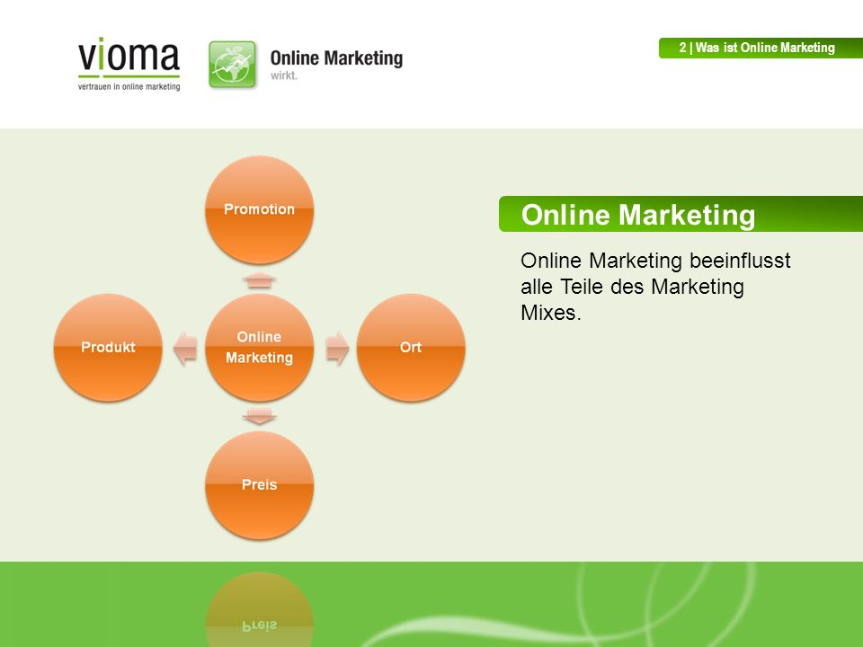 2 | Was ist Online Marketing
