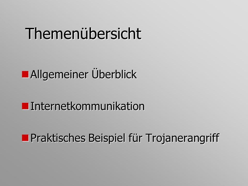 Themenübersicht Allgemeiner Überblick Internetkommunikation