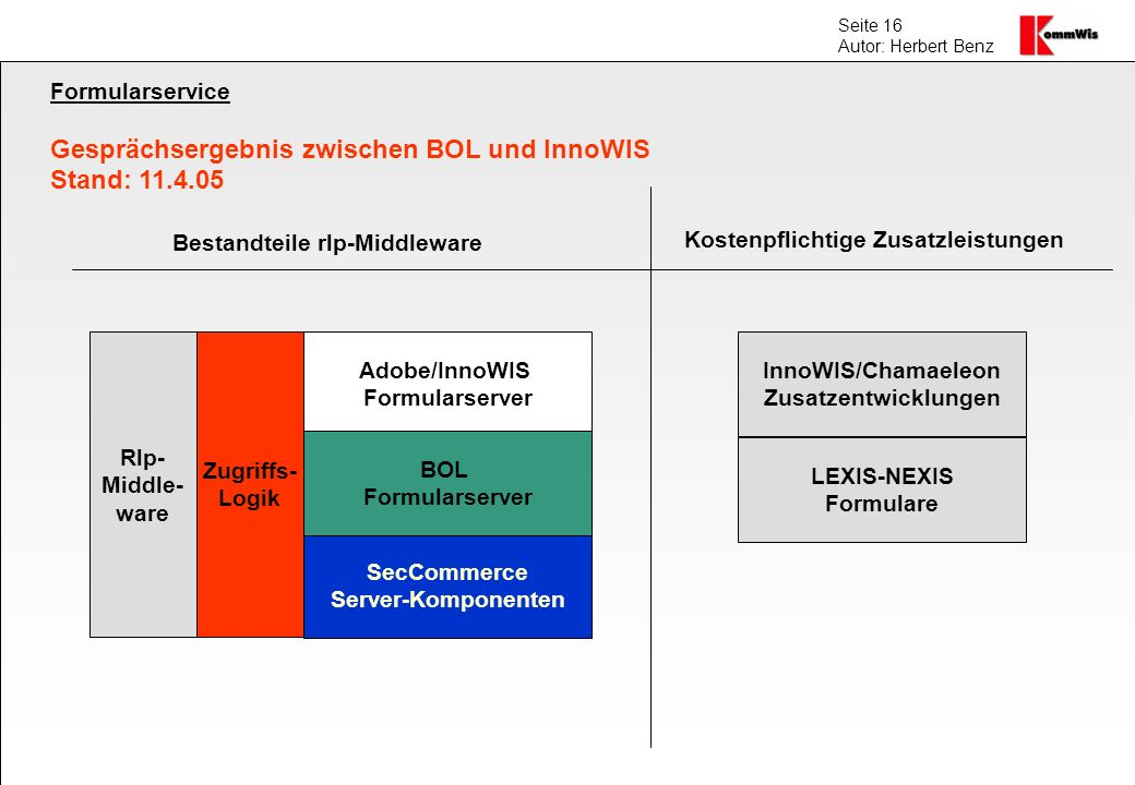 Gesprächsergebnis zwischen BOL und InnoWIS Stand: 11.4.05
