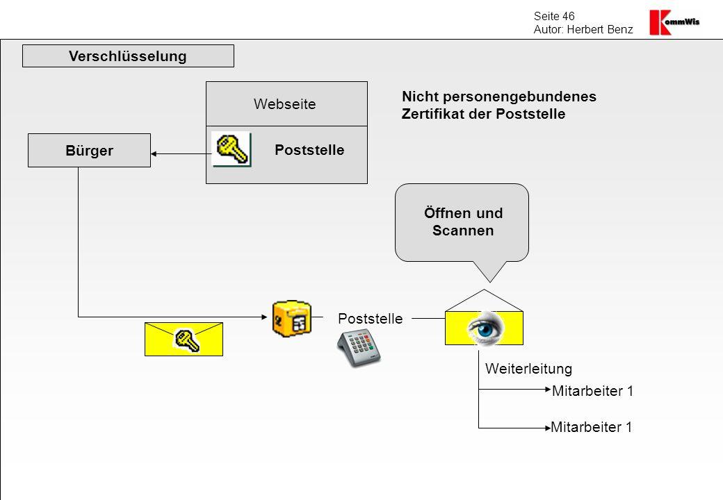Verschlüsselung Webseite. Nicht personengebundenes. Zertifikat der Poststelle. Bürger. Poststelle.