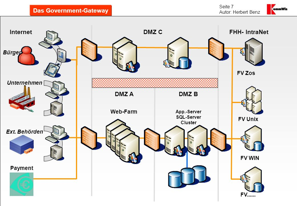 Das Government-Gateway App.-Server SQL-Server