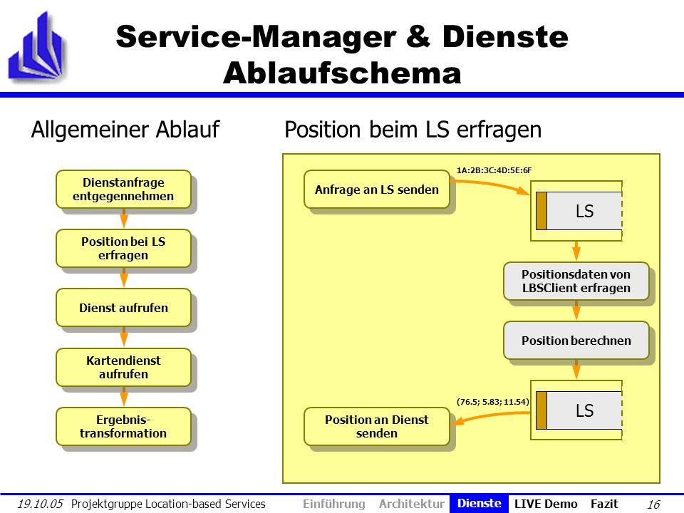 Service-Manager & Dienste Ablaufschema
