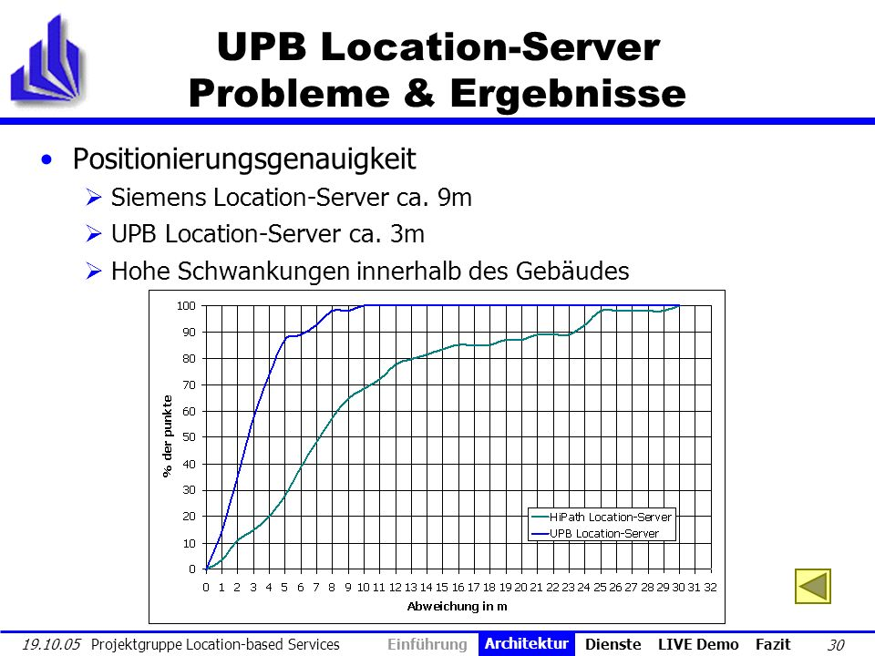 UPB Location-Server Probleme & Ergebnisse