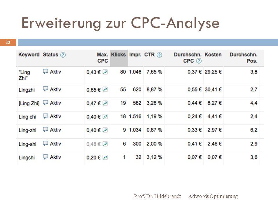 Erweiterung zur CPC-Analyse