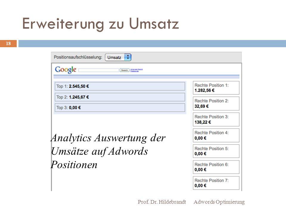 Erweiterung zu Umsatz Analytics Auswertung der Umsätze auf Adwords Positionen. Prof. Dr. Hildebrandt.