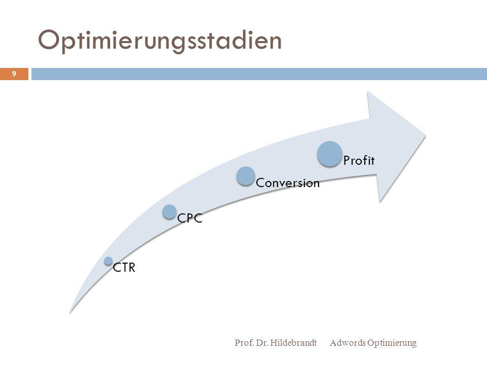 Optimierungsstadien Prof. Dr. Hildebrandt Adwords Optimierung CTR CPC