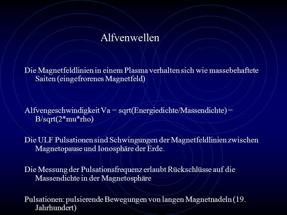 Alfvenwellen Die Magnetfeldlinien in einem Plasma verhalten sich wie massebehaftete Saiten (eingefrorenes Magnetfeld)