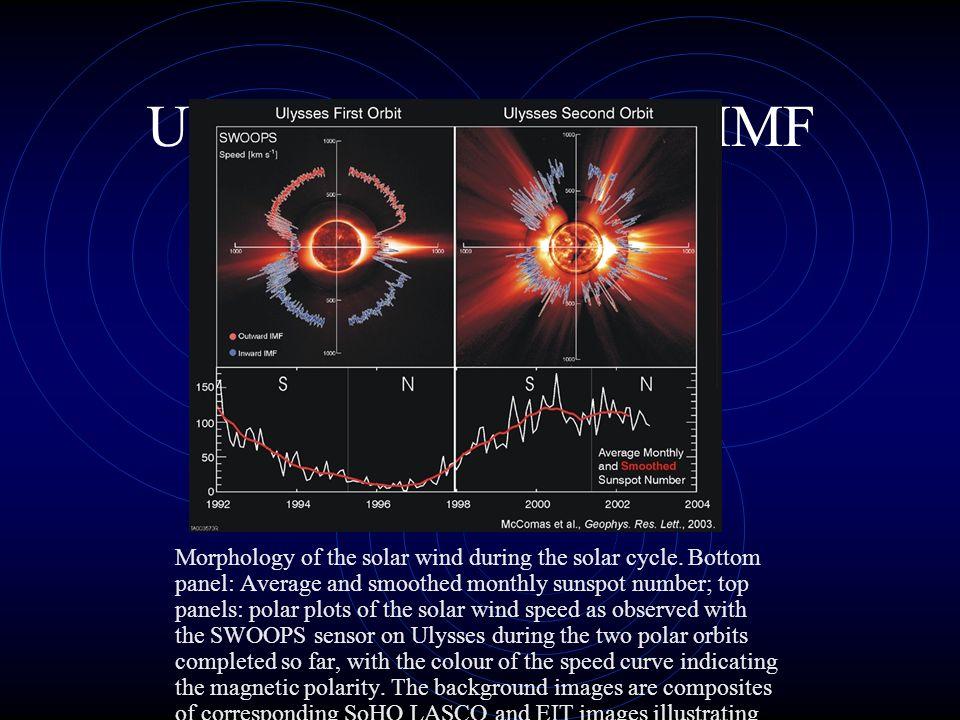 Ulysses Sonnenwind & IMF