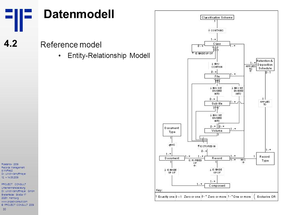 Datenmodell 4.2 Reference model Entity-Relationship Modell