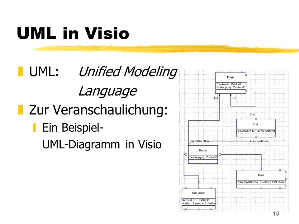 UML in Visio UML: Unified Modeling Language Zur Veranschaulichung: