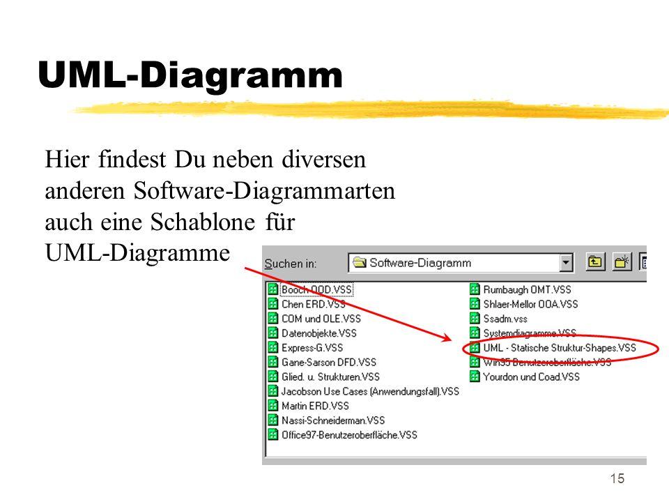 UML-Diagramm Hier findest Du neben diversen