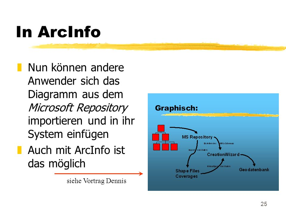 In ArcInfo Nun können andere Anwender sich das Diagramm aus dem Microsoft Repository importieren und in ihr System einfügen.
