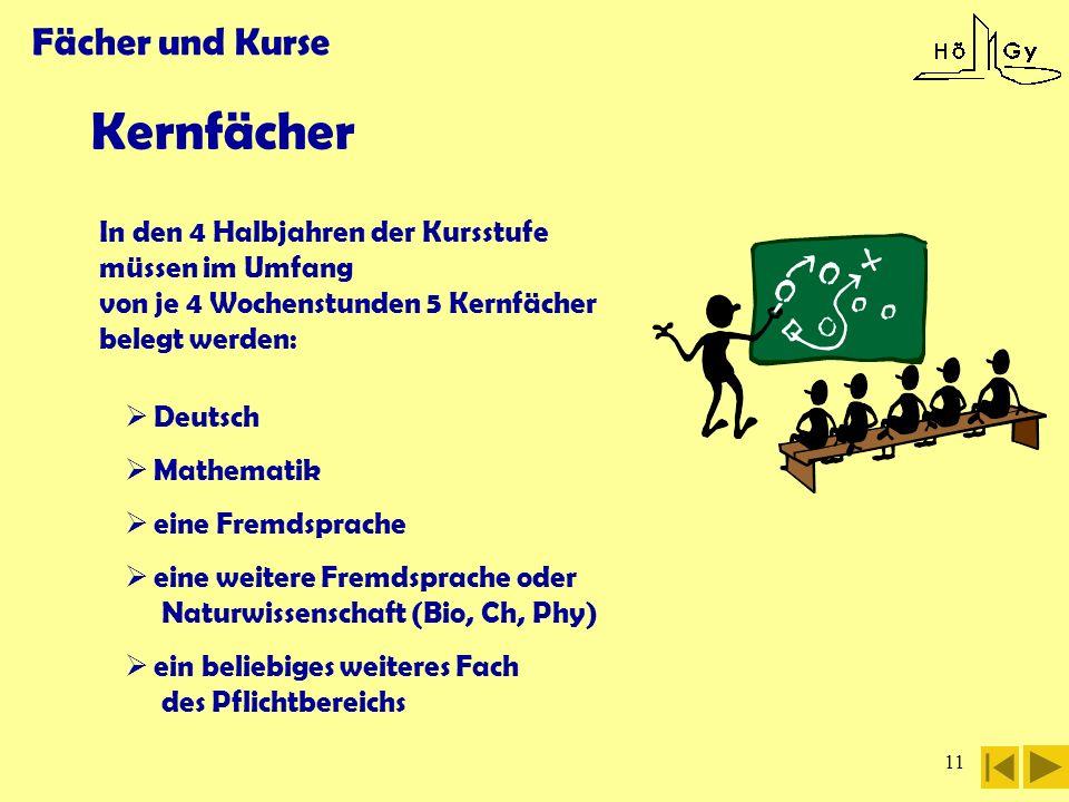 Kernfächer Fächer und Kurse