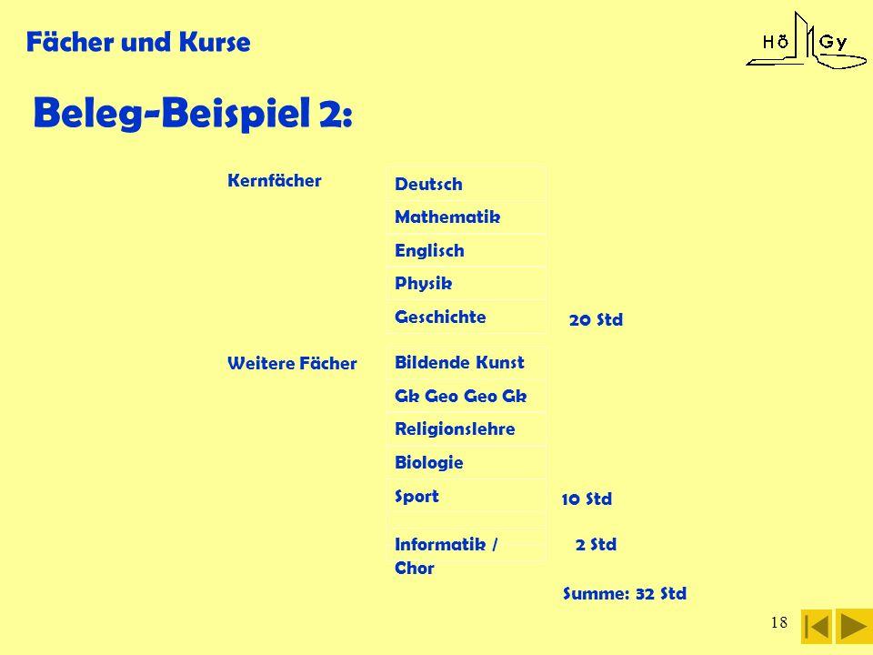 Beleg-Beispiel 2: Fächer und Kurse Summe: 32 Std Kernfächer Deutsch