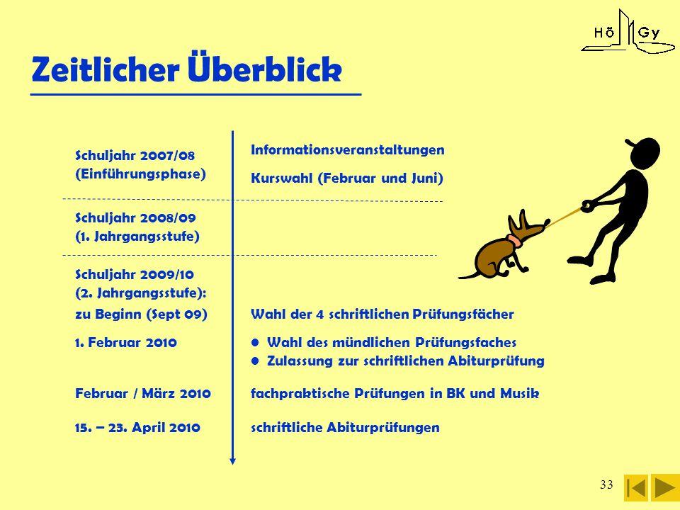 Zeitlicher Überblick Informationsveranstaltungen Schuljahr 2007/08