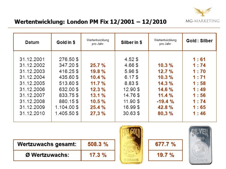Wertzuwachs gesamt: 508.3 % 677.7 % Ø Wertzuwachs: 17.3 % 19.7 %