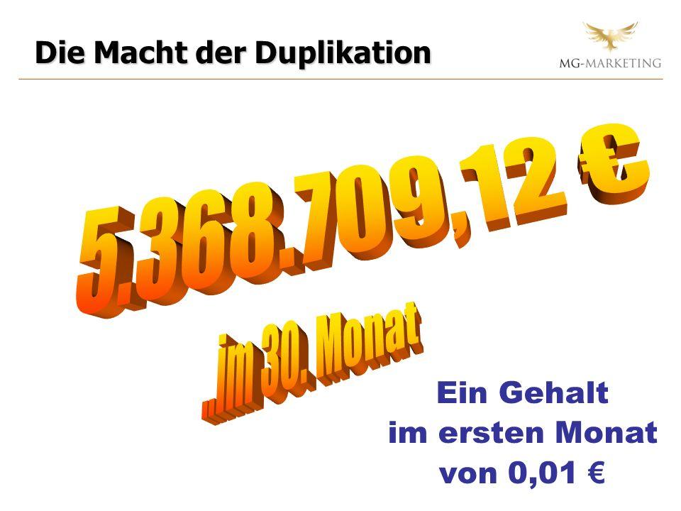 5.368.709,12 € ..im 30. Monat Die Macht der Duplikation Ein Gehalt