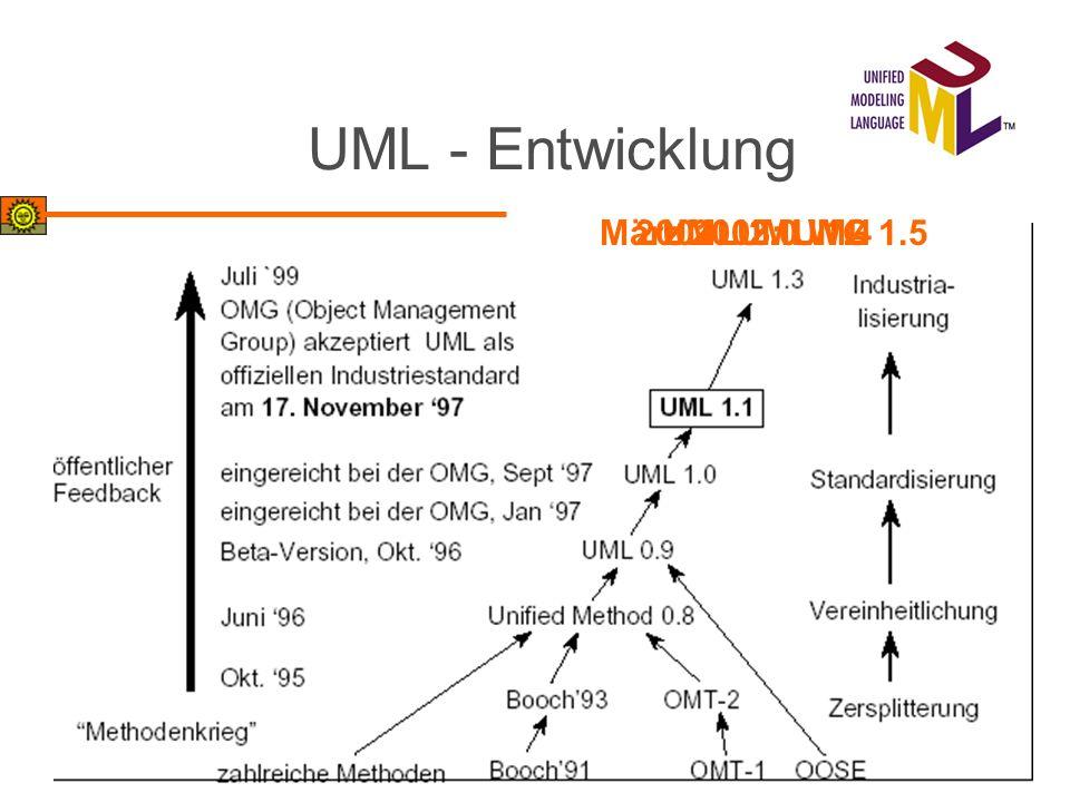 UML - Entwicklung März 2003: UML 1.5 2001: UML 1.4 UML 2.0 WG UML 1.5