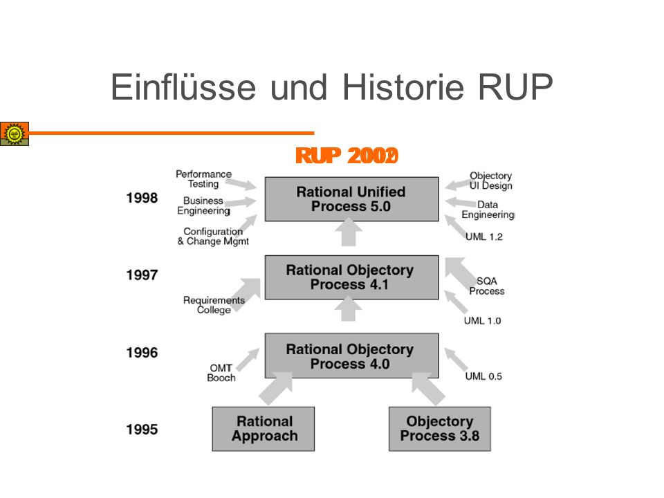 Einflüsse und Historie RUP