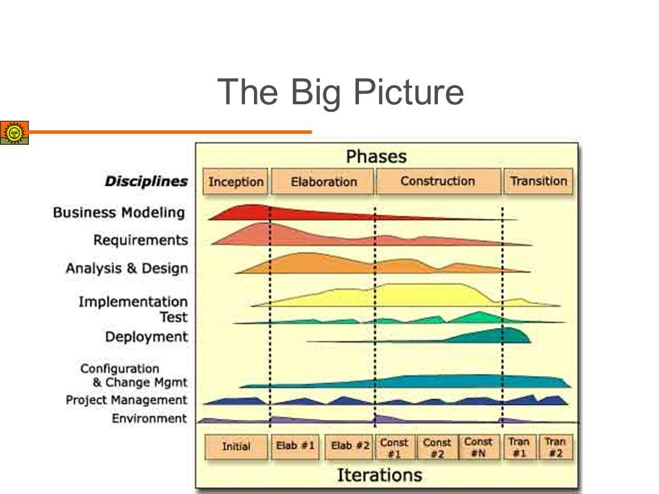 The Big Picture Dynamische Struktur - statische Struktur