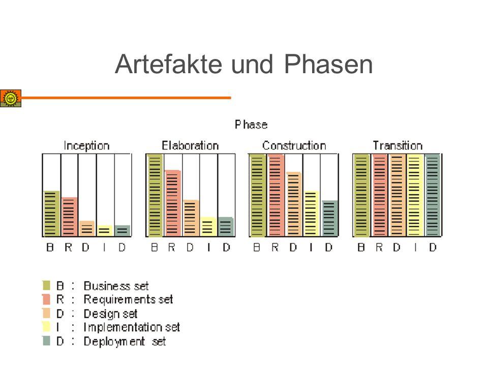 Artefakte und Phasen