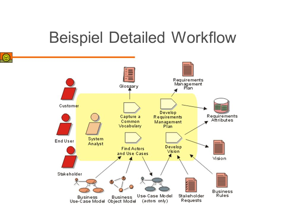 Beispiel Detailed Workflow