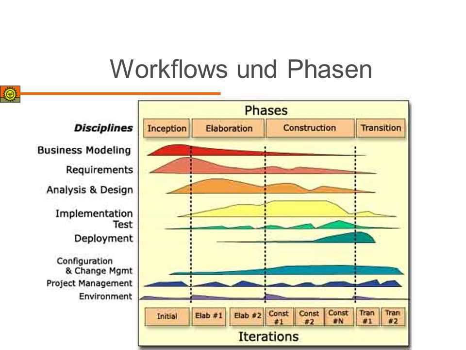 Workflows und Phasen