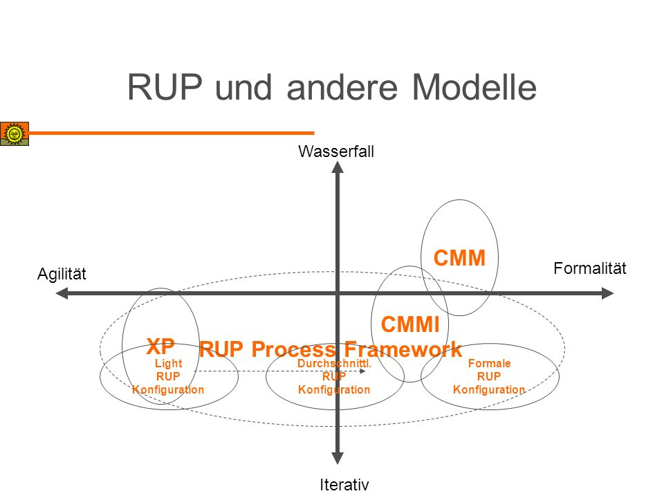 RUP und andere Modelle CMM CMMI RUP Process Framework XP Wasserfall