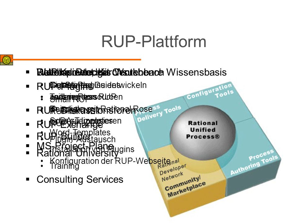 RUP-Plattform RUP Knowledge Center RUP-Diskussionsforen RUP Exchange