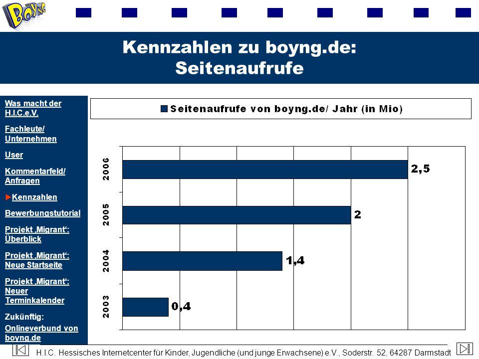 Kennzahlen zu boyng.de: Seitenaufrufe