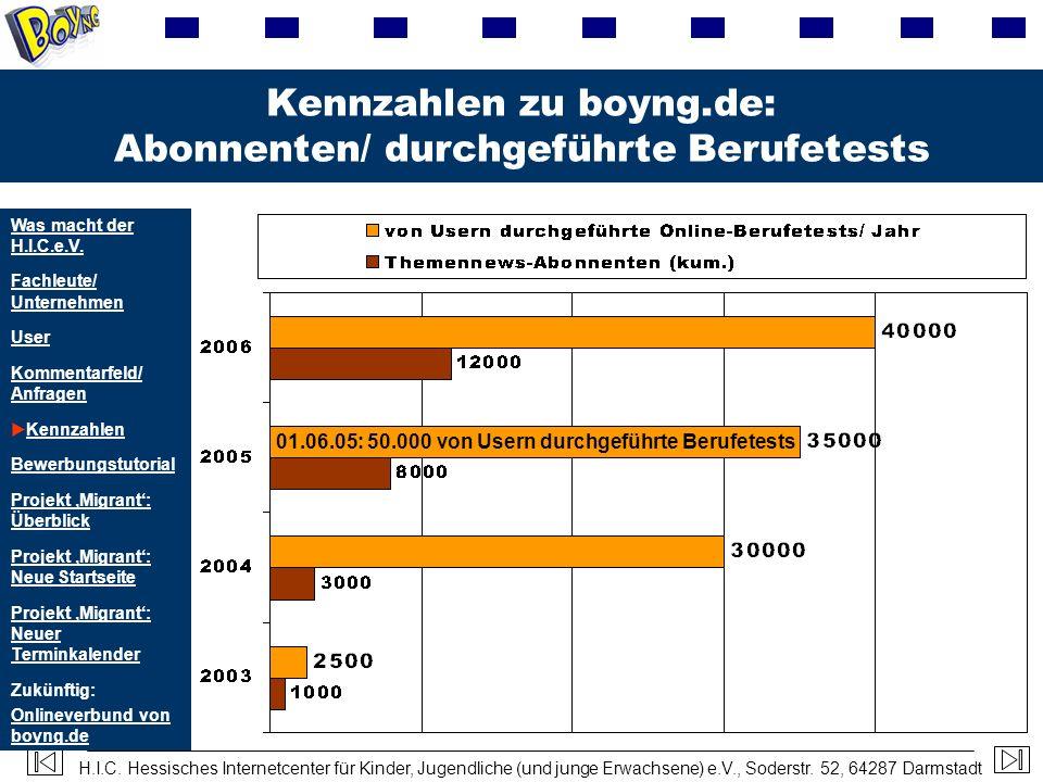 Kennzahlen zu boyng.de: Abonnenten/ durchgeführte Berufetests