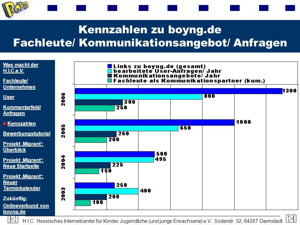 Kennzahlen zu boyng.de Fachleute/ Kommunikationsangebot/ Anfragen