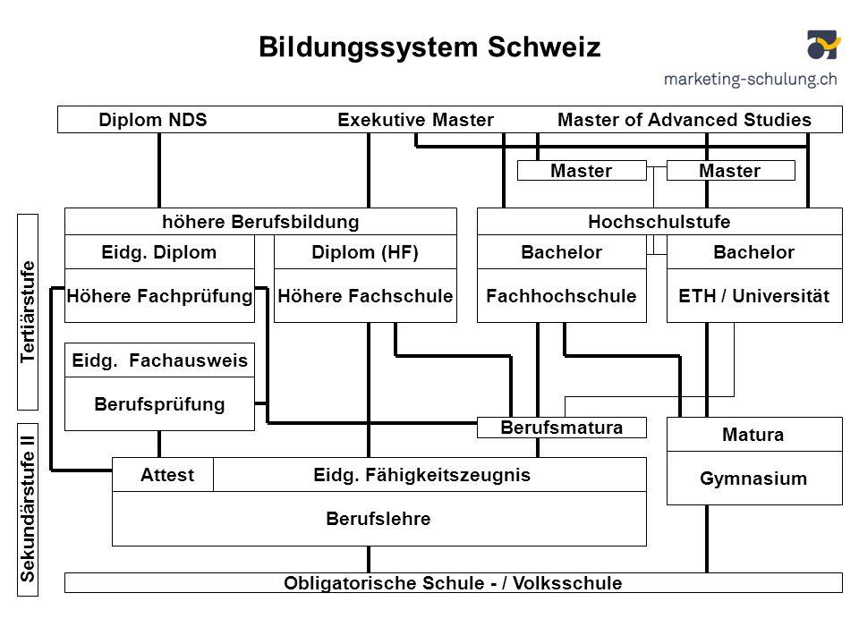 Bildungssystem Schweiz Obligatorische Schule - / Volksschule