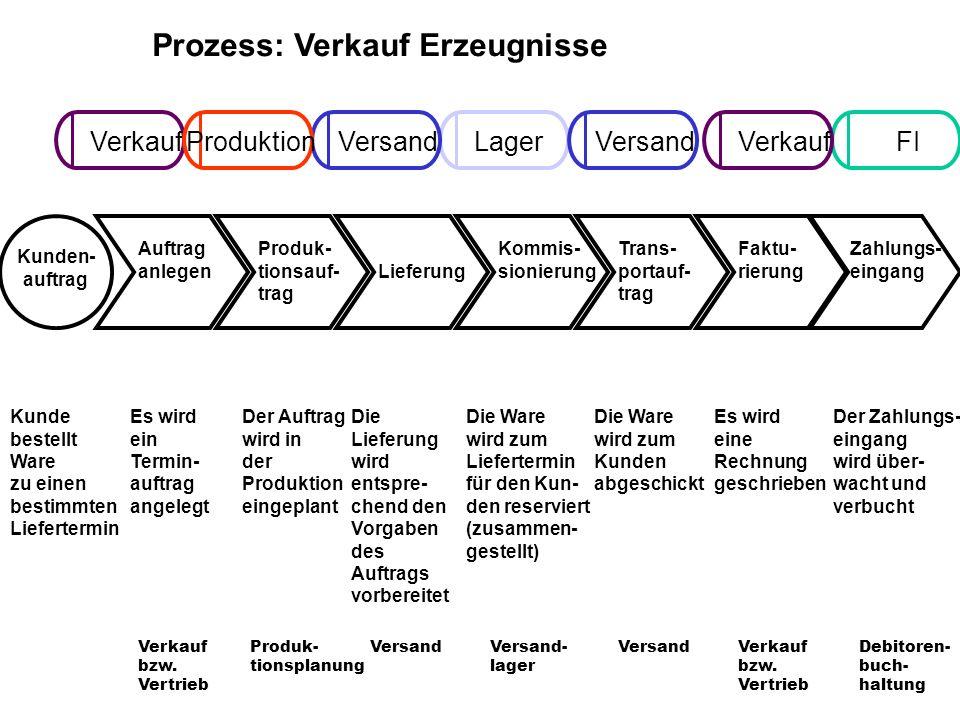 Prozess: Verkauf Erzeugnisse