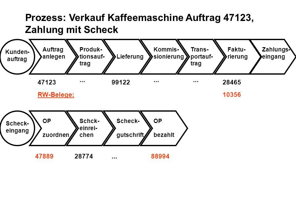 Prozess: Verkauf Kaffeemaschine Auftrag 47123, Zahlung mit Scheck