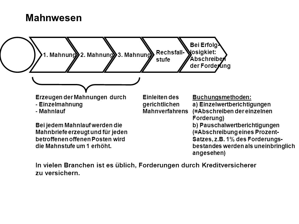 Mahnwesen Bei Erfolg- losigkiet: Abschreiben. der Forderung. Rechsfall- stufe. 1. Mahnung. 2. Mahnung.