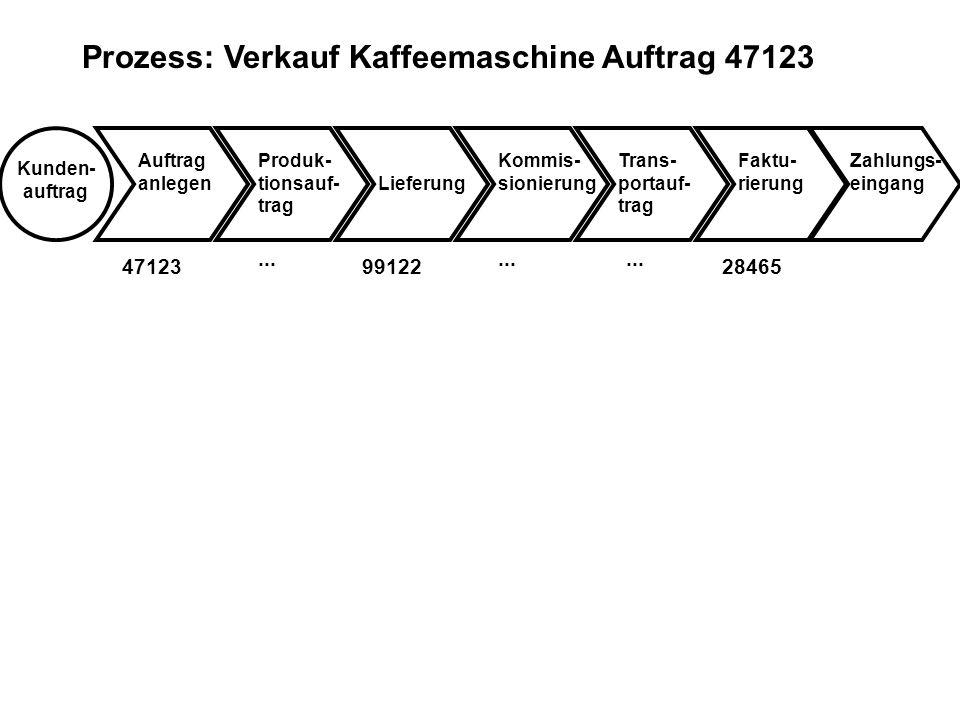 Prozess: Verkauf Kaffeemaschine Auftrag 47123