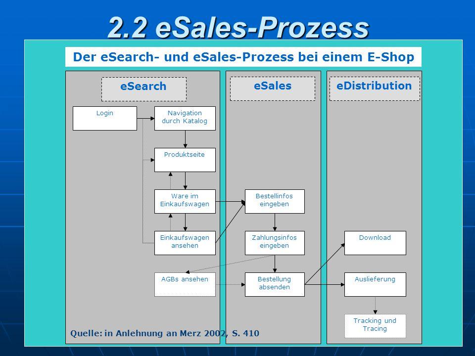 Der eSearch- und eSales-Prozess bei einem E-Shop
