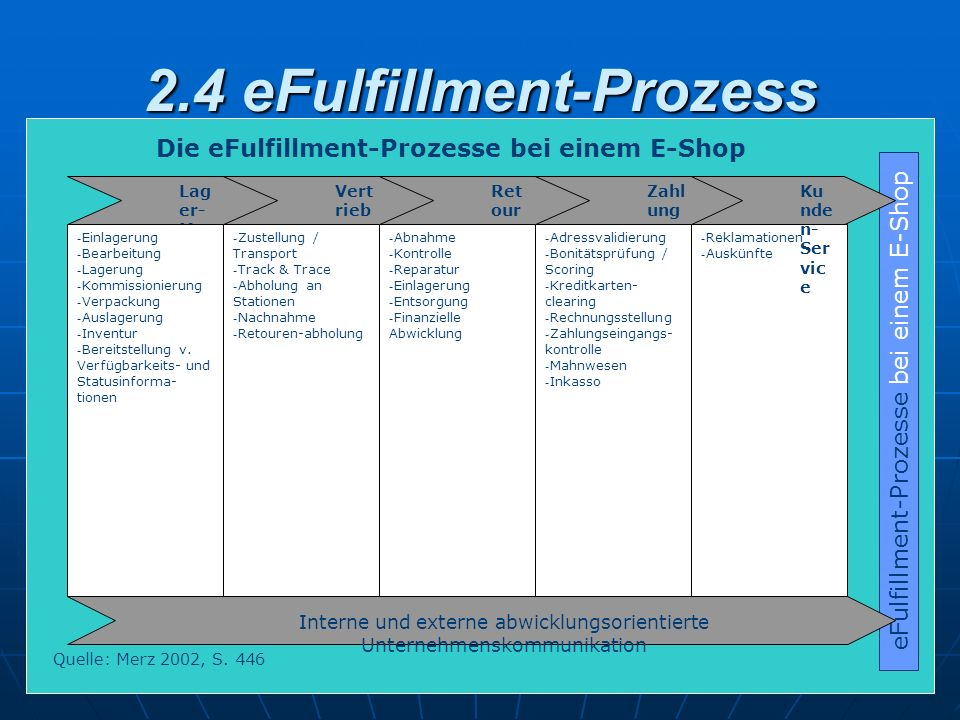 2.4 eFulfillment-Prozess