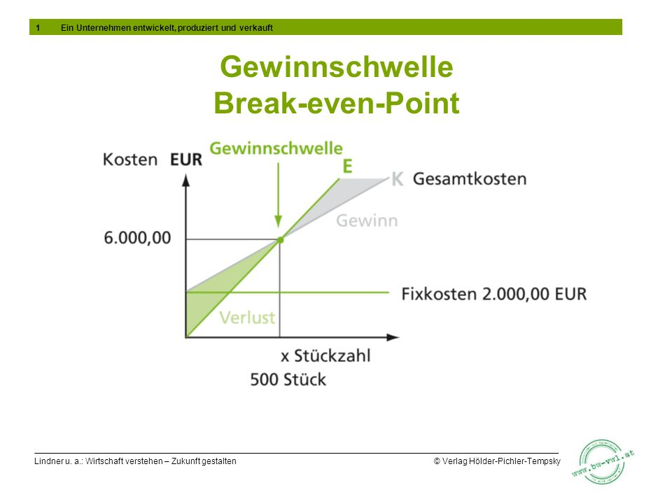 Gewinnschwelle Break-even-Point