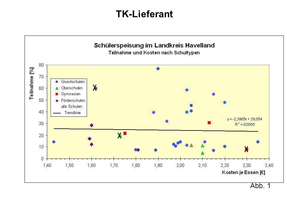TK-Lieferant Abb. 1
