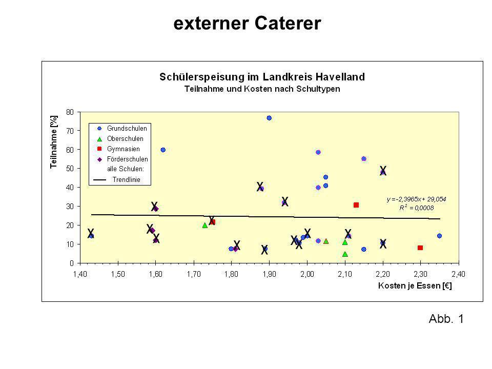 externer Caterer Abb. 1