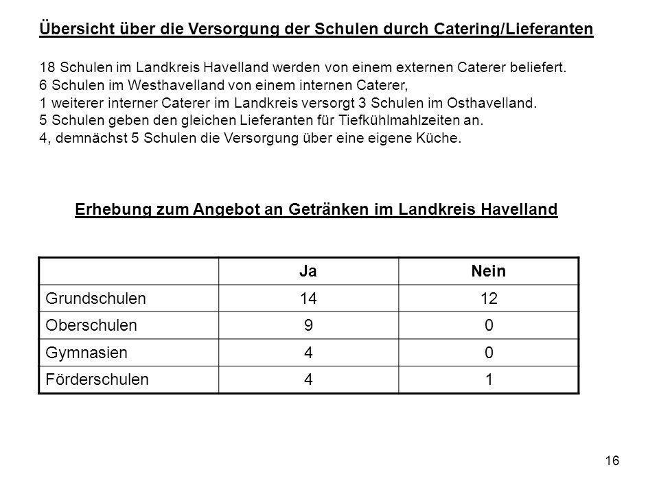 Erhebung zum Angebot an Getränken im Landkreis Havelland